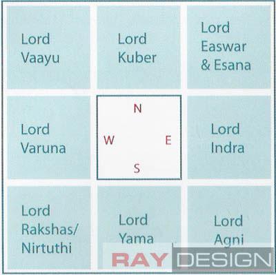 vastu layout by architect.org.in